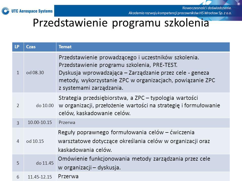 Przedstawienie programu szkolenia LPCzasTemat 1od 12.15 Wyznaczanie, komunikowanie i monitorowanie celów – ćwiczenia warsztatowe.