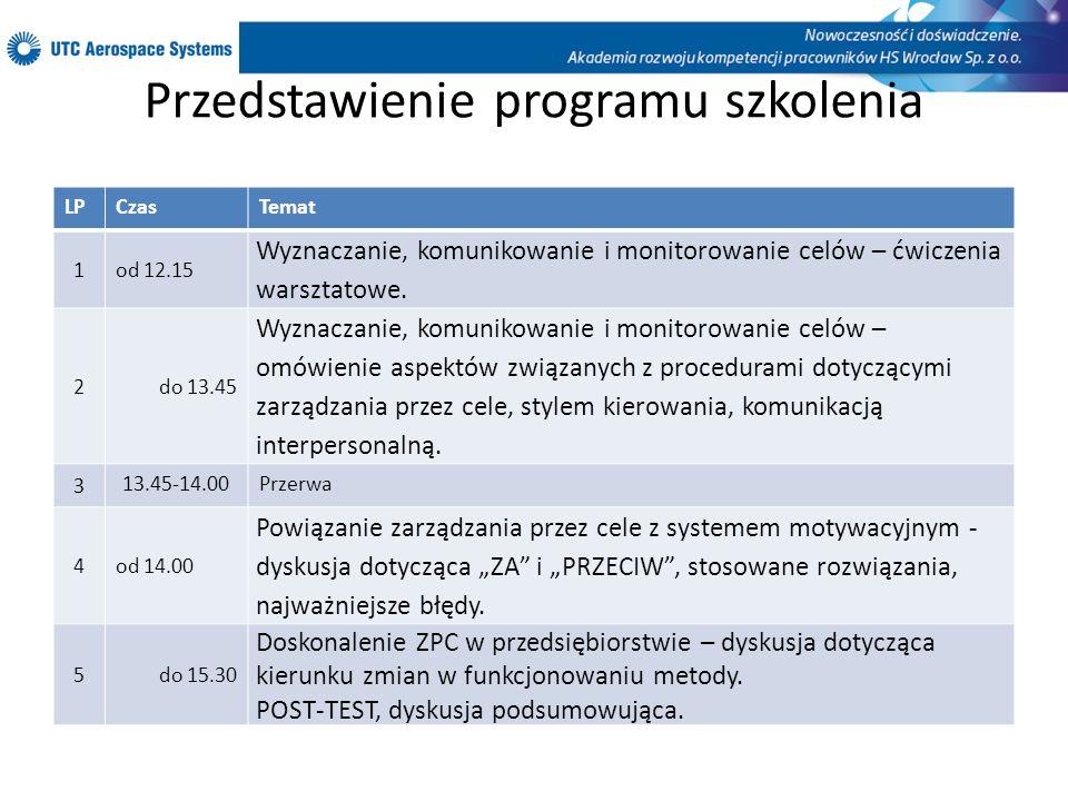 Przedstawienie programu szkolenia LPCzasTemat 1od 12.15 Wyznaczanie, komunikowanie i monitorowanie celów – ćwiczenia warsztatowe. 2do 13.45 Wyznaczani