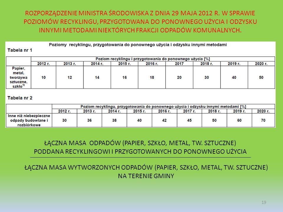 19 ROZPORZĄDZENIE MINISTRA ŚRODOWISKA Z DNIA 29 MAJA 2012 R. W SPRAWIE POZIOMÓW RECYKLINGU, PRZYGOTOWANA DO PONOWNEGO UŻYCIA I ODZYSKU INNYMI METODAMI