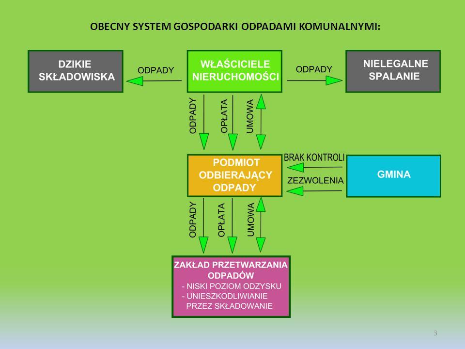 OBECNY SYSTEM GOSPODARKI ODPADAMI KOMUNALNYMI: 3