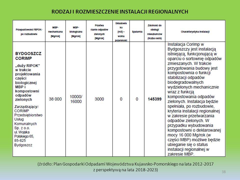 38 RODZAJ I ROZMIESZCZENIE INSTALACJI REGIONALNYCH (źródło: Plan Gospodarki Odpadami Województwa Kujawsko-Pomorskiego na lata 2012-2017 z perspektywą