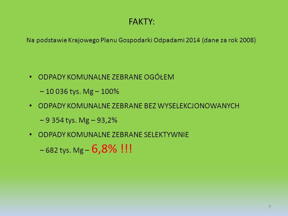 FAKTY: Na podstawie Krajowego Planu Gospodarki Odpadami 2014 (dane za rok 2008) ODPADY KOMUNALNE ZEBRANE OGÓŁEM – 10 036 tys. Mg – 100% ODPADY KOMUNAL