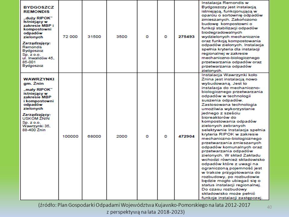 40 (źródło: Plan Gospodarki Odpadami Województwa Kujawsko-Pomorskiego na lata 2012-2017 z perspektywą na lata 2018-2023)