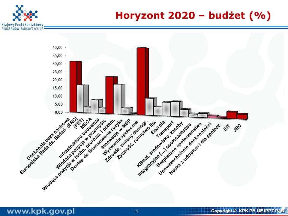 11 Copyright © KPK PB UE IPPT PAN Horyzont 2020 – budżet (%)