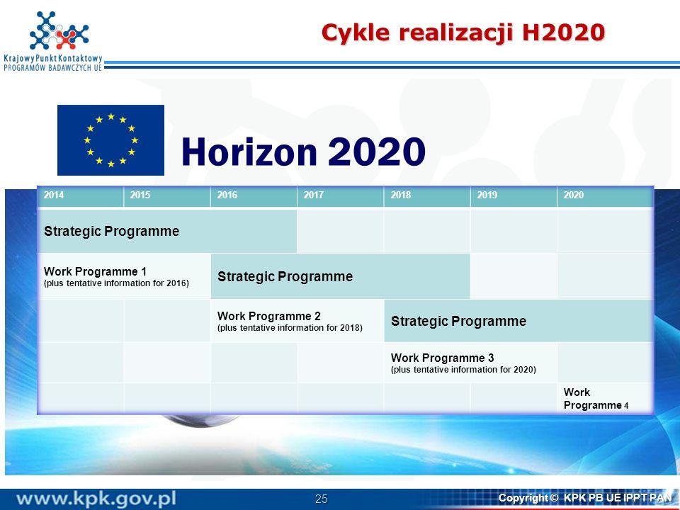 25 Copyright © KPK PB UE IPPT PAN Cykle realizacji H2020 Horizon 2020