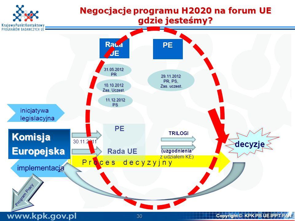 30 Copyright © KPK PB UE IPPT PAN Negocjacje programu H2020 na forum UE gdzie jesteśmy? KomisjaEuropejska PE decyzje Rada UE TRILOGI (uzgodnienia z ud