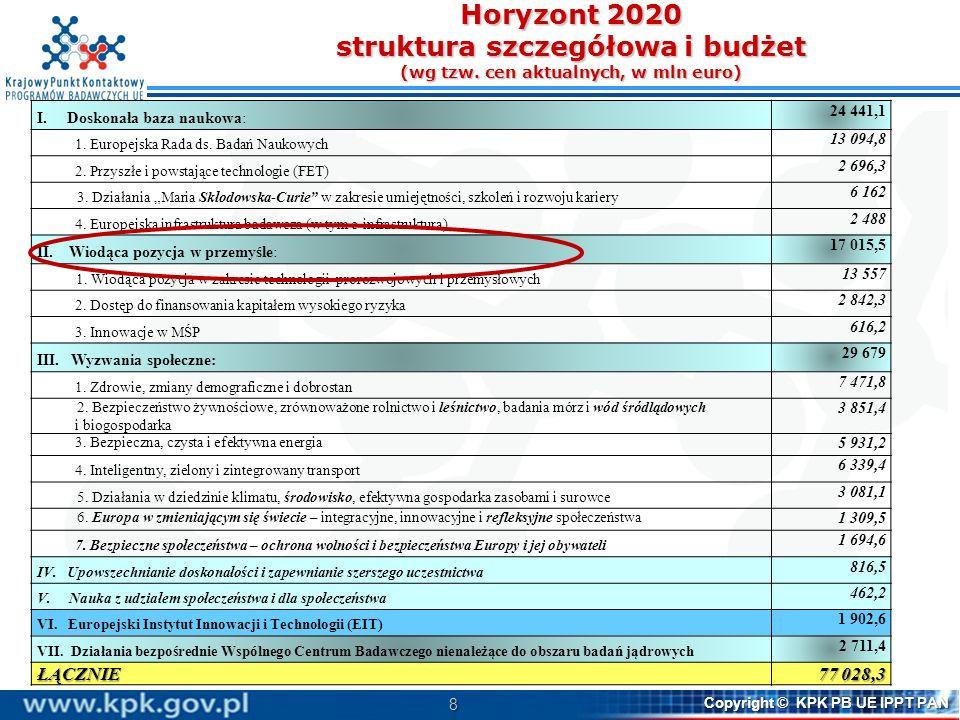 8 Copyright © KPK PB UE IPPT PAN Horyzont 2020 struktura szczegółowa i budżet (wg tzw. cen aktualnych, w mln euro) I. Doskonała baza naukowa: 24 441,1