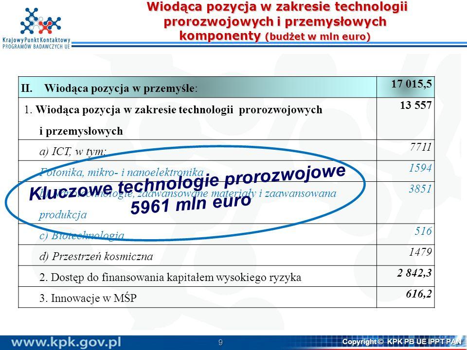 9 Copyright © KPK PB UE IPPT PAN Wiodąca pozycja w zakresie technologii prorozwojowych i przemysłowych komponenty (budżet w mln euro) Wiodąca pozycja