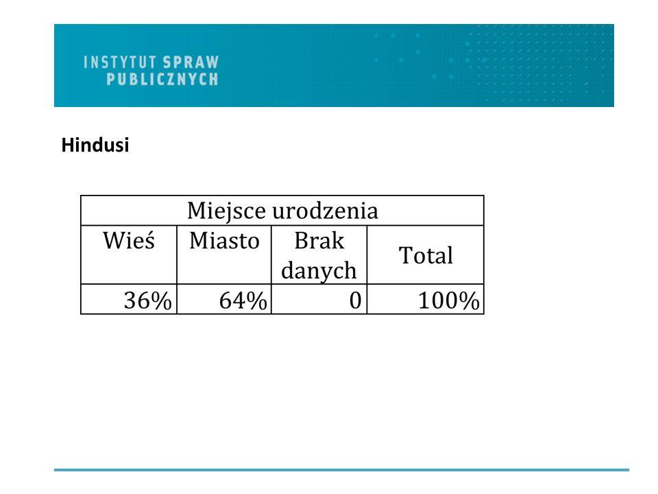 Mobilność Położenie w strukturze społecznej w kraju pochodzenia (subiektywna ocena na skali 1-10) Położenie w strukturze społecznej w Polsce (subiektywna ocena na skali 1-10).