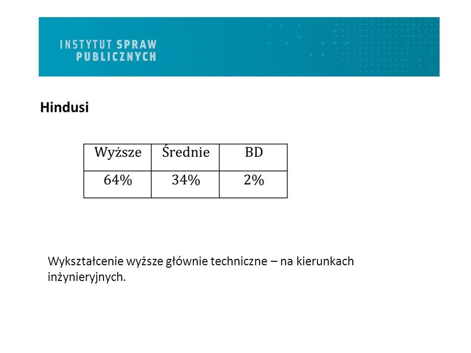 Mobilność Najwyżej swoją obecną pozycję w Polsce oceniają Hindusi.