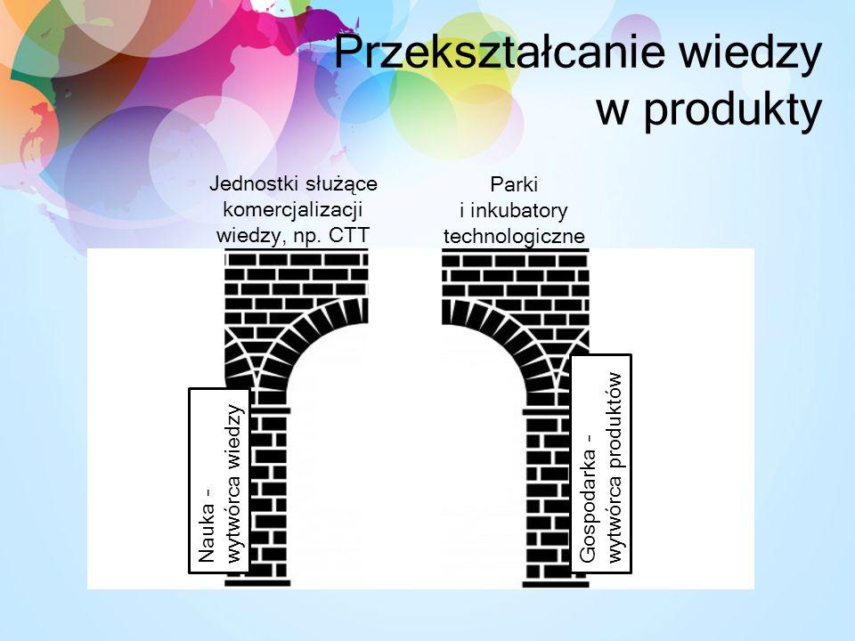 Przekształcanie wiedzy w produkty Jednostki służące komercjalizacji wiedzy, np.
