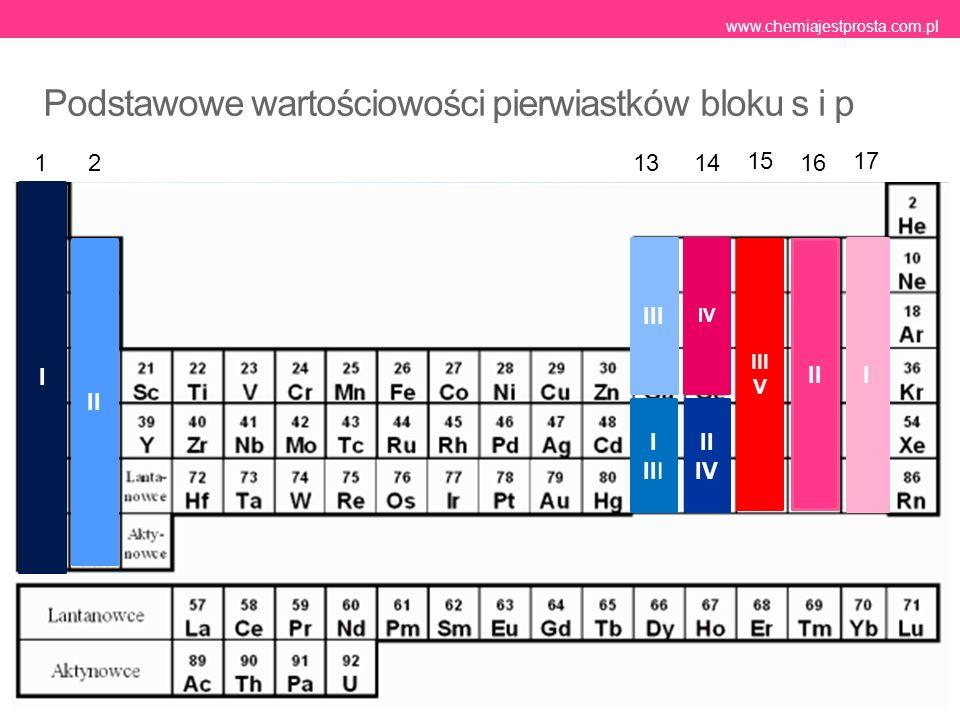 Najpopularniejsze pierwiastki i ich stopnie utlenienia SymbolNazwaWartościowość HwodórI Na, Ksód, potasI Mg, Camagnez, wapńII AlglinIII CwęgielII, IV SikrzemIV NazotI, II, III, IV, V PfosforIII, V OtlenII SsiarkaII, IV, VI ClchlorI, III, IV, V FeżelazoII, III CumiedźI, II www.chemiajestprosta.com.pl