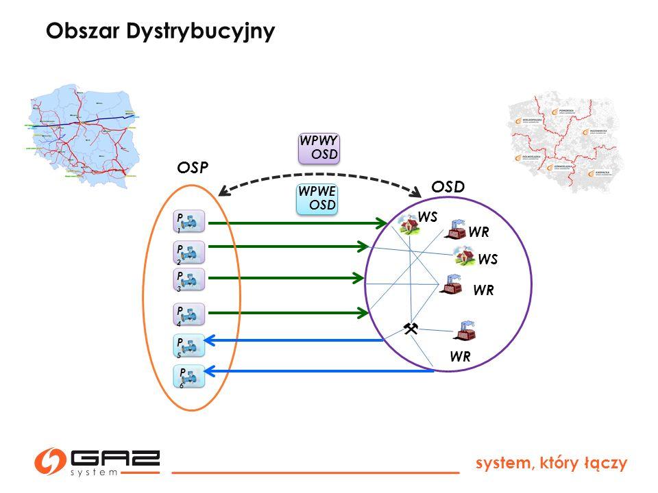 system, który łączy OSP OSD WPWY OSD WPWE OSD WR WS WR P2P2 P1P1 P3P3 P4P4 P5P5 P6P6 Obszar Dystrybucyjny