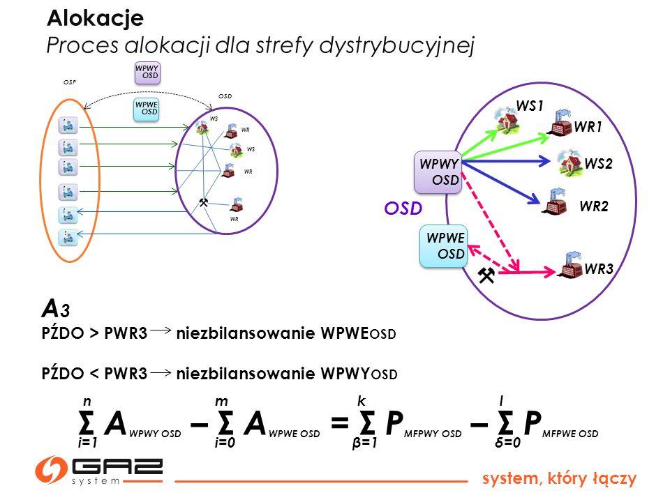 system, który łączy Σ A WPWY OSD – Σ A WPWE OSD = Σ P MFPWY OSD – Σ P MFPWE OSD k β=1 l n i=1i=0 m δ=0 Alokacje Proces alokacji dla strefy dystrybucyj