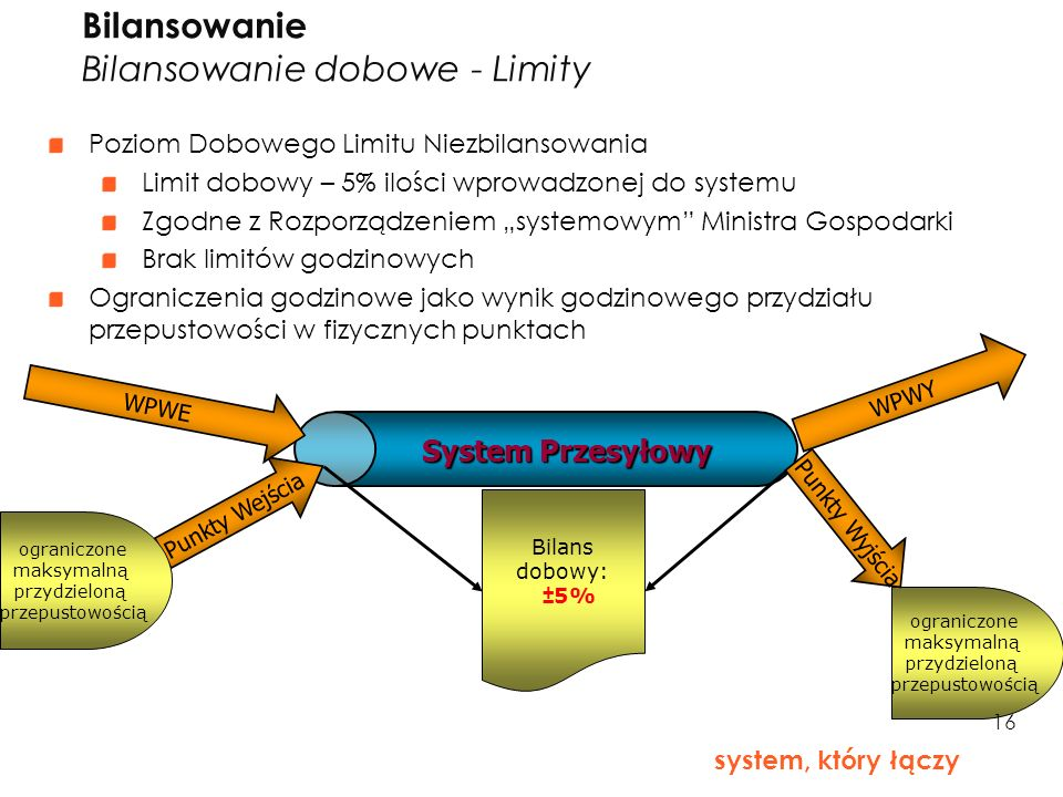16 Poziom Dobowego Limitu Niezbilansowania Limit dobowy – 5% ilości wprowadzonej do systemu Zgodne z Rozporządzeniem systemowym Ministra Gospodarki Br