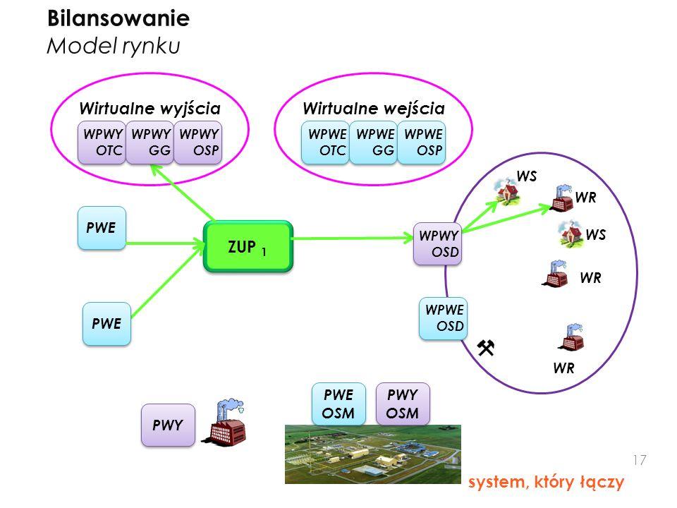 Bilansowanie Model rynku system, który łączy ZUP 1 PWE WPWE OTC Wirtualne wyjściaWirtualne wejścia WR WS WR PWY PWE WPWE GG WPWE OSP WPWY OTC WPWY GG