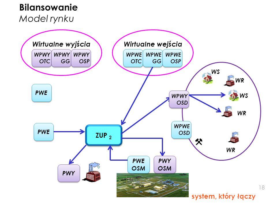 Bilansowanie Model rynku system, który łączy ZUP 2 PWE WPWE OTC Wirtualne wyjściaWirtualne wejścia WR WS WR PWY PWE WPWE GG WPWE OSP WPWY OTC WPWY GG