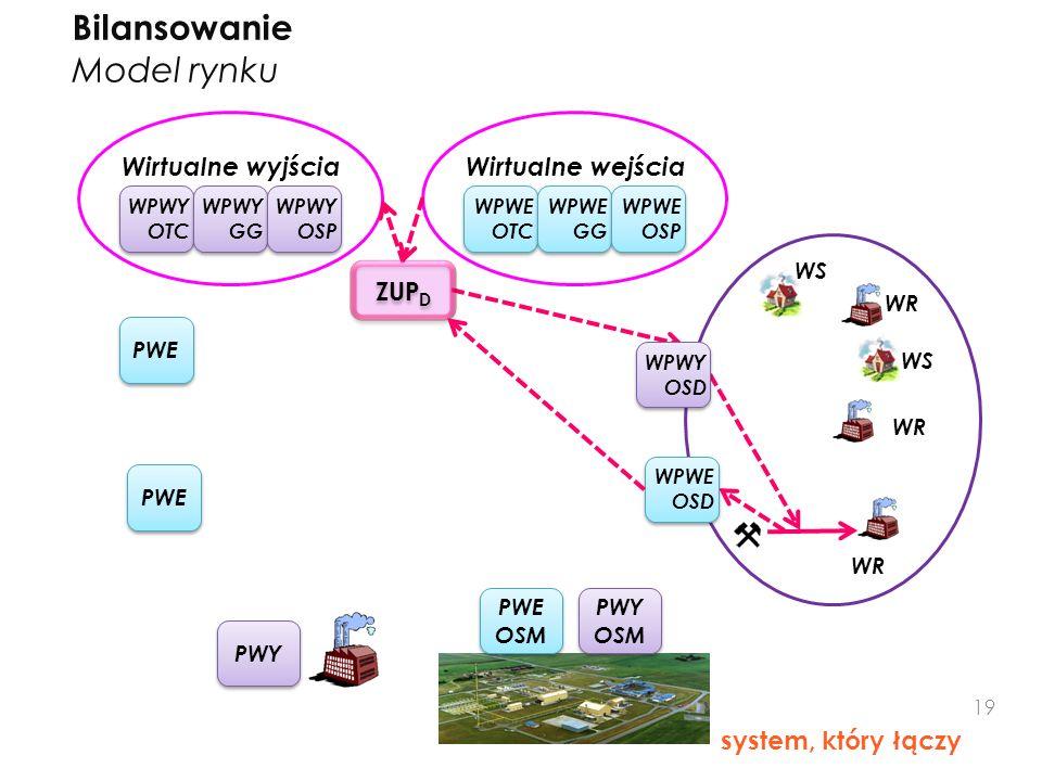 Bilansowanie Model rynku system, który łączy PWE WPWE OTC Wirtualne wyjściaWirtualne wejścia WR WS WR PWY PWE WPWE GG WPWE OSP WPWY OTC WPWY GG WPWY O