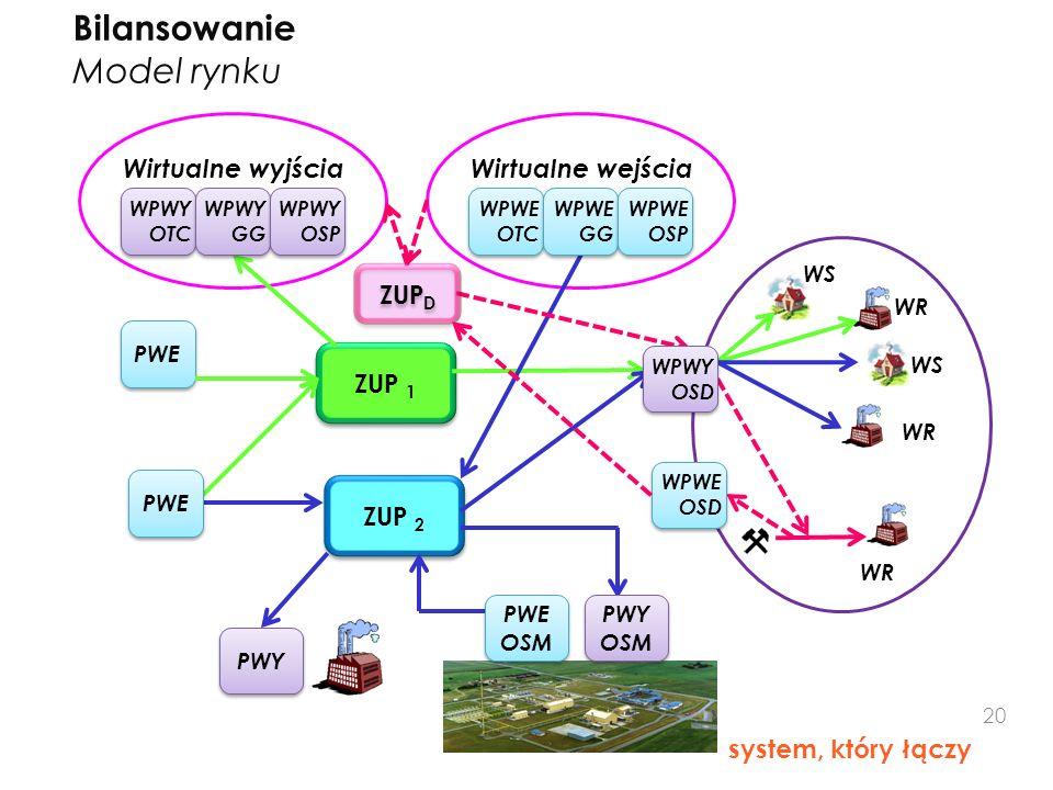 Bilansowanie Model rynku system, który łączy ZUP 1 ZUP 2 PWE WPWE OTC Wirtualne wyjściaWirtualne wejścia WR WS WR PWY PWE WPWE GG WPWE OSP WPWY OTC WP