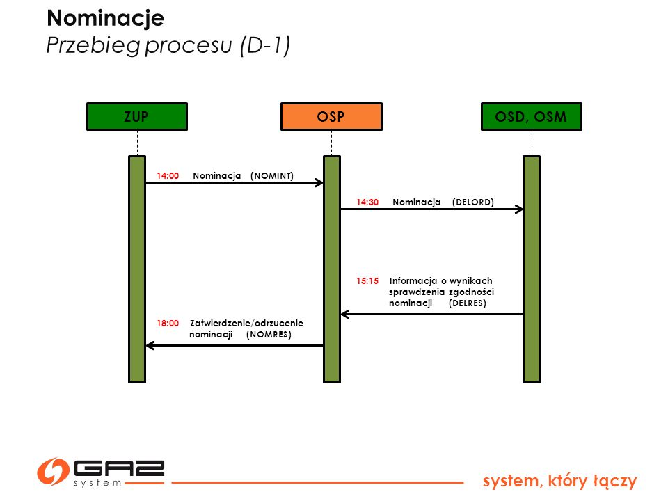 system, który łączy H0 – każda pełna godzina H1 – godzina otrzymania przez OSD, OSM renominacji (DELORD) od OSP ZUPOSPOSD, OSM H0 Renominacja (NOMINT) H0 + 45min Renominacja (DELORD) H1 + 45 min Informacja o wynikach sprawdzenia zgodności renominacji (DELRES) H0 + 120 min Zatwierdzenie/ odrzucenie renominacji (NOMRES) Renominacje Przebieg procesu (D)