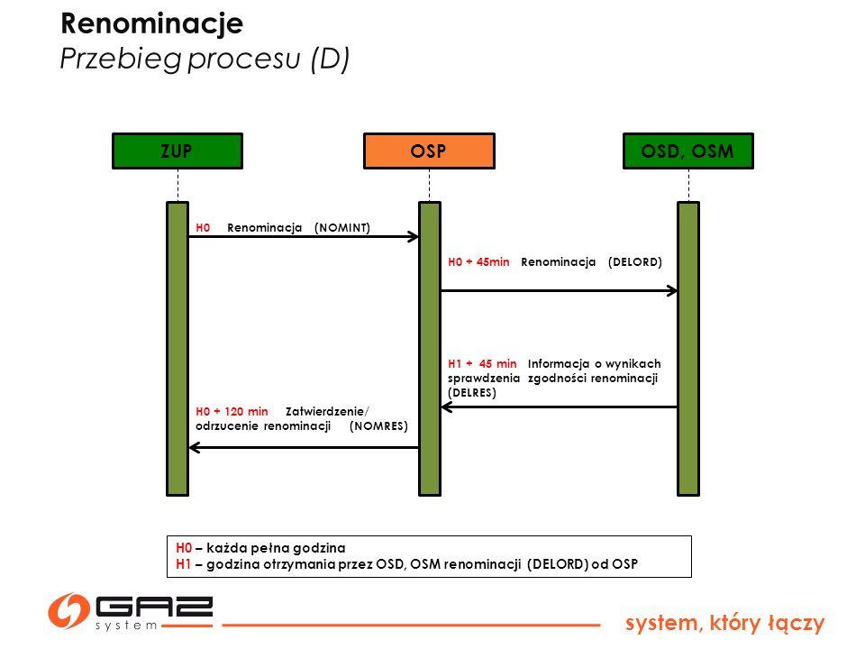system, który łączy H0 – każda pełna godzina H1 – godzina otrzymania przez OSD, OSM renominacji (DELORD) od OSP ZUPOSPOSD, OSM H0 Renominacja (NOMINT)