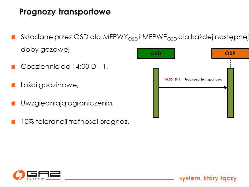 system, który łączy Rozliczenie i opłaty związane z realizacją umowy Opłaty wynikające z postanowień Taryfy Opłaty wynikające z IRiESP Rozliczenie ilości niezbilansowania dobowego DIN x CRG Kwoty określane dla każdego dnia – odrębne pozycje na fakturze Faktury wystawiane co miesiąc przez OSP i ZUP Rozliczenie przekroczenia DLN Ilość na wejściach DIN x 0,1 x CRG Ilość na wejściach >= 4 mln kWh => DIN x 0,2 x CRG Trafność Nominacji (ZUP) Tolerancja 10% Ilość przekroczenia x 0,02 x CRG Opłat nie pobierane dla punktów gdzie funkcjonuje koto operatorskie WPWY OSD i WPWE OSD Trafność Prognoz Transportowych (OSD) Tolerancja 10% Ilość przekroczenia x 0,01 x CRG Pierwszy rok obowiązywania IRIESP - gratis