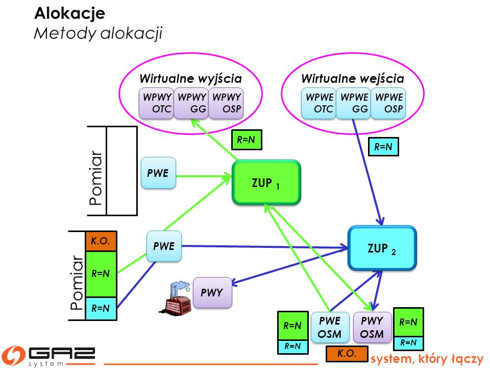 K.O. system, który łączy PWE OSM PWE OSM PWY OSM PWY OSM Wirtualne wyjściaWirtualne wejścia Pomiar R=N WPWE OTC WPWE GG WPWE OSP WPWY OTC WPWY GG WPWY
