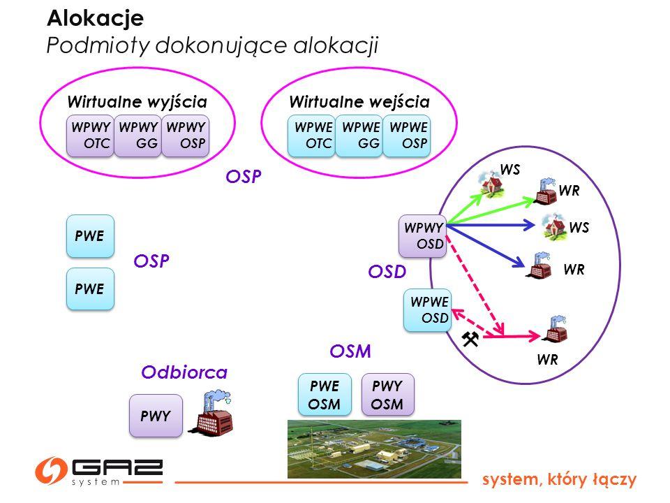 system, który łączy PWE WPWE OTC Wirtualne wyjściaWirtualne wejścia PWY PWE WPWE GG WPWE OSP WPWY OTC WPWY GG WPWY OSP PWE OSM PWE OSM PWY OSM PWY OSM