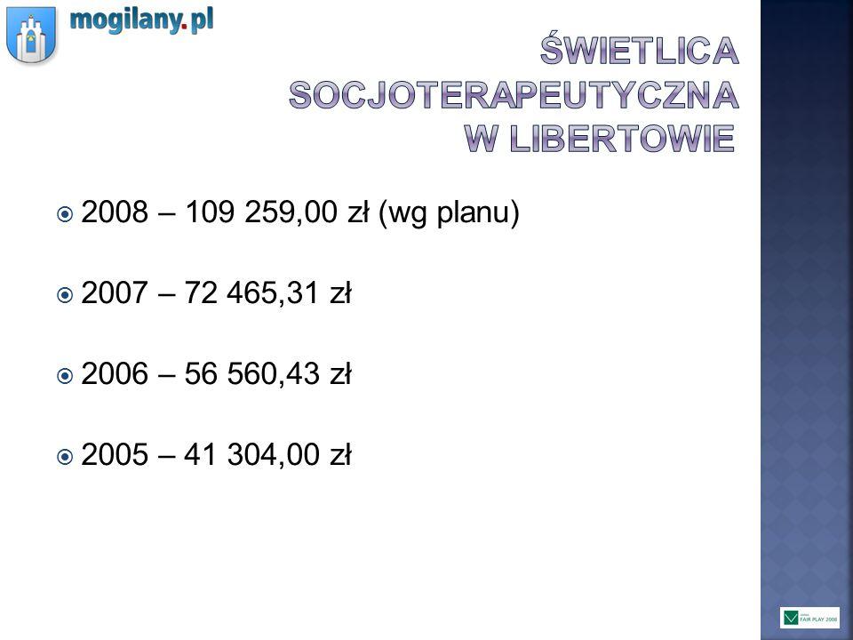 2008 – 109 259,00 zł (wg planu) 2007 – 72 465,31 zł 2006 – 56 560,43 zł 2005 – 41 304,00 zł