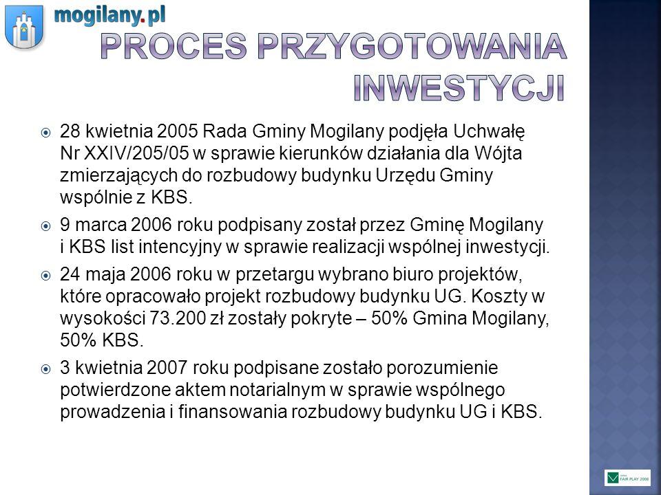 28 kwietnia 2005 Rada Gminy Mogilany podjęła Uchwałę Nr XXIV/205/05 w sprawie kierunków działania dla Wójta zmierzających do rozbudowy budynku Urzędu