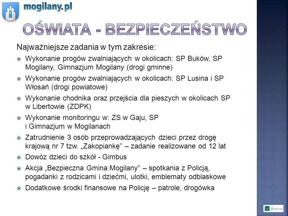 Najważniejsze zadania w tym zakresie: Wykonanie progów zwalniających w okolicach: SP Buków, SP Mogilany, Gimnazjum Mogilany (drogi gminne) Wykonanie p