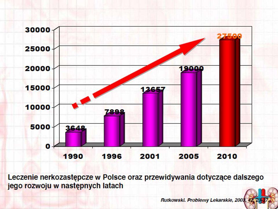 Grupa dializowanych chorych z PNN i BMI >35 kg/m 2, operowanych w okresie listopad 2011 – maj 2013 LpCHOROBY WSPÓŁISTNIEJĄCE CZAS TRWANIA PNN (lata) DIALIZOTERAPIA (lata) NEFROPATIALISTA BIORCÓW POLTRANS PLANT 1DMt2, HA,HL5.53nefropatia cukrzycowa TAK* 2DM t2, HA53.5nefropatia cukrzycowa TAK* 3HA, COPD71.5nefropatia nadciśnieniowa tak 4DMt2, HA31.0nefropatia cukrzycowa NIE** 5HL, HA3.52.0 wielotorbielowatość nerek tak * chorzy po przeszczepieniu nerki ** w trakcie zabiegu stwierdzono obecność raka jelita cienkiego z grupy GEP NET, chora czasowo zdyskwalifikowana z bycia biorcą