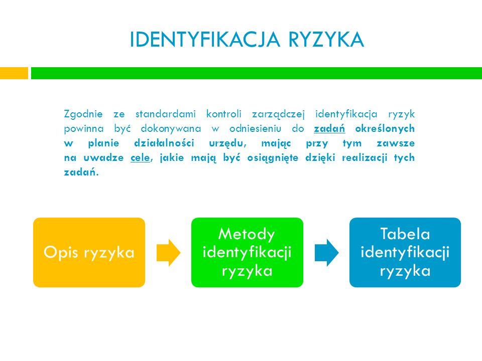 IDENTYFIKACJA RYZYKA Opis ryzyka Metody identyfikacji ryzyka Tabela identyfikacji ryzyka Zgodnie ze standardami kontroli zarządczej identyfikacja ryzy