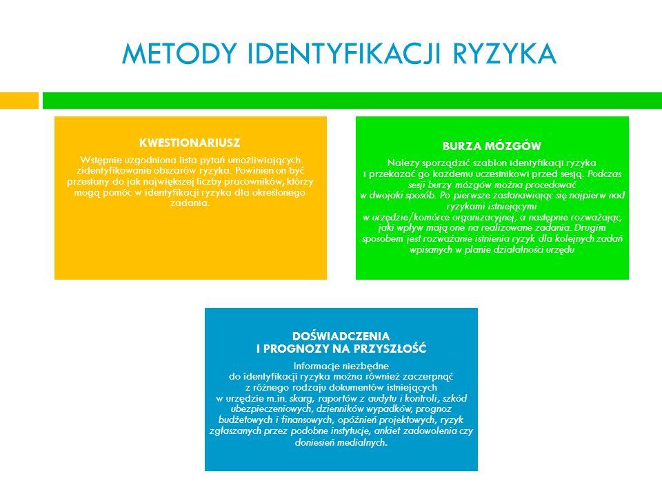 METODY IDENTYFIKACJI RYZYKA KWESTIONARIUSZ Wstępnie uzgodniona lista pytań umożliwiających zidentyfikowanie obszarów ryzyka. Powinien on być przesłany
