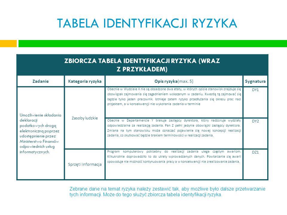 TABELA IDENTYFIKACJI RYZYKA ZBIORCZA TABELA IDENTYFIKACJI RYZYKA (WRAZ Z PRZYKŁADEM) ZadanieKategoria ryzykaOpis ryzyka(max. 5)Sygnatura Umożliwienie