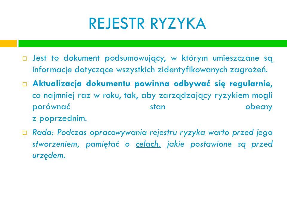 REJESTR RYZYKA Jest to dokument podsumowujący, w którym umieszczane są informacje dotyczące wszystkich zidentyfikowanych zagrożeń. Aktualizacja dokume