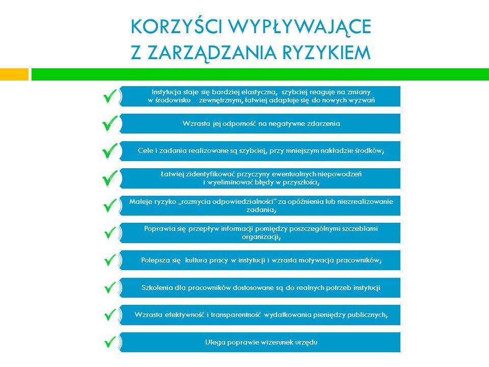 KONTEKST PRAWNY Podstawy prawne dla wdrażania zarządzania ryzykiem