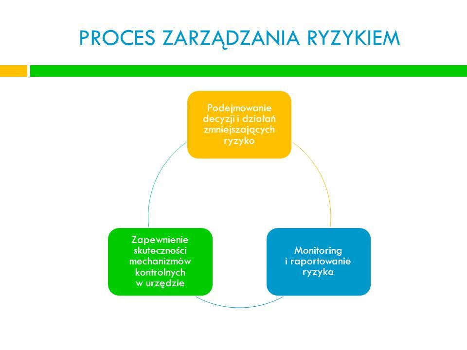 Podejmowanie decyzji i działań zmniejszających ryzyko Monitoring i raportowanie ryzyka Zapewnienie skuteczności mechanizmów kontrolnych w urzędzie
