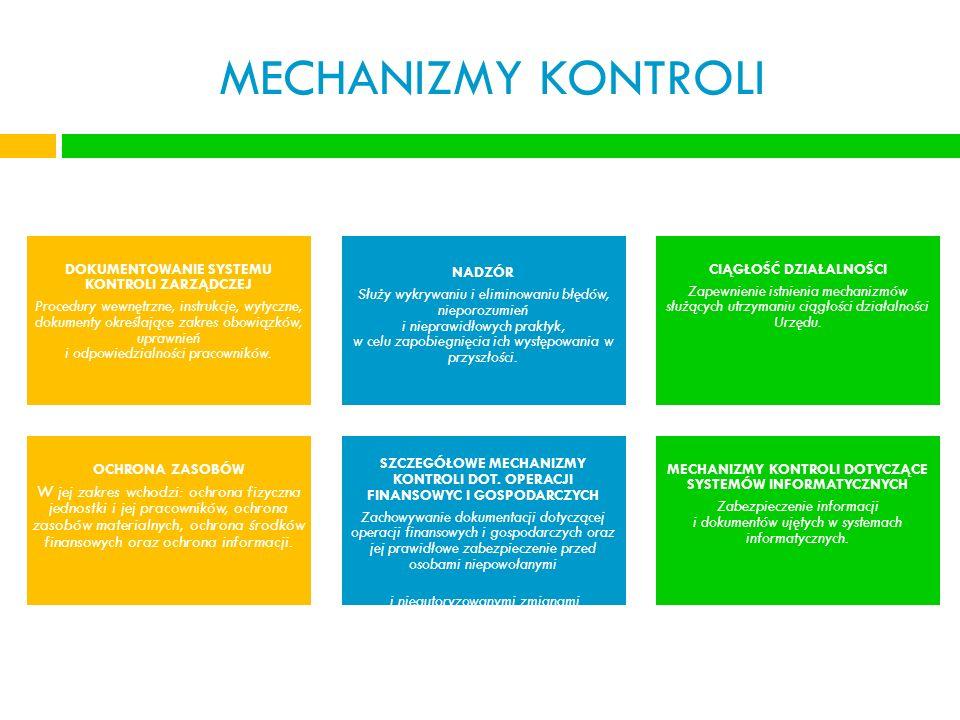 MECHANIZMY KONTROLI DOKUMENTOWANIE SYSTEMU KONTROLI ZARZĄDCZEJ Procedury wewnętrzne, instrukcje, wytyczne, dokumenty określające zakres obowiązków, up