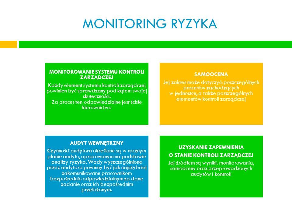 MONITORING RYZYKA MONITOROWANIE SYSTEMU KONTROLI ZARZĄDCZEJ Każdy element systemu kontroli zarządczej powinien być sprawdzany pod kątem swojej skutecz
