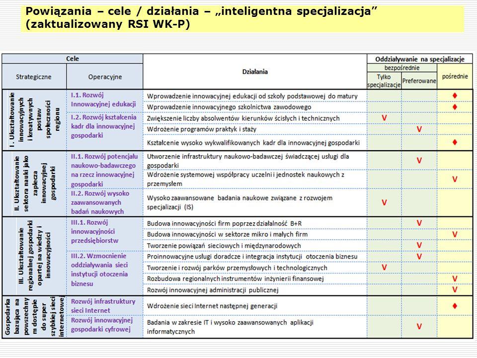 22 Powiązania – cele / działania – inteligentna specjalizacja (zaktualizowany RSI WK-P)