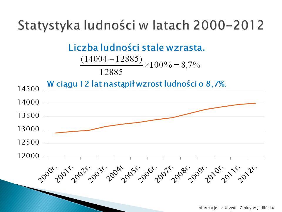 Informacje z Urzędu Gminy w Jedlińsku Liczba ludności stale wzrasta. W ciągu 12 lat nastąpił wzrost ludności o 8,7%.