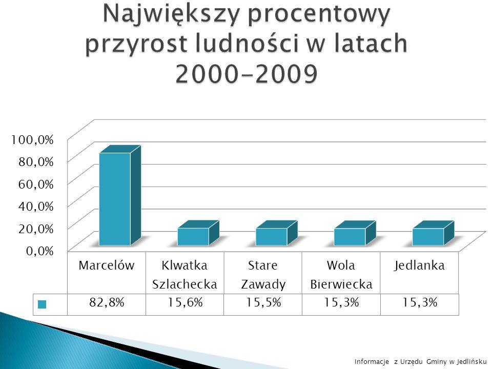Informacje z Urzędu Gminy w Jedlińsku