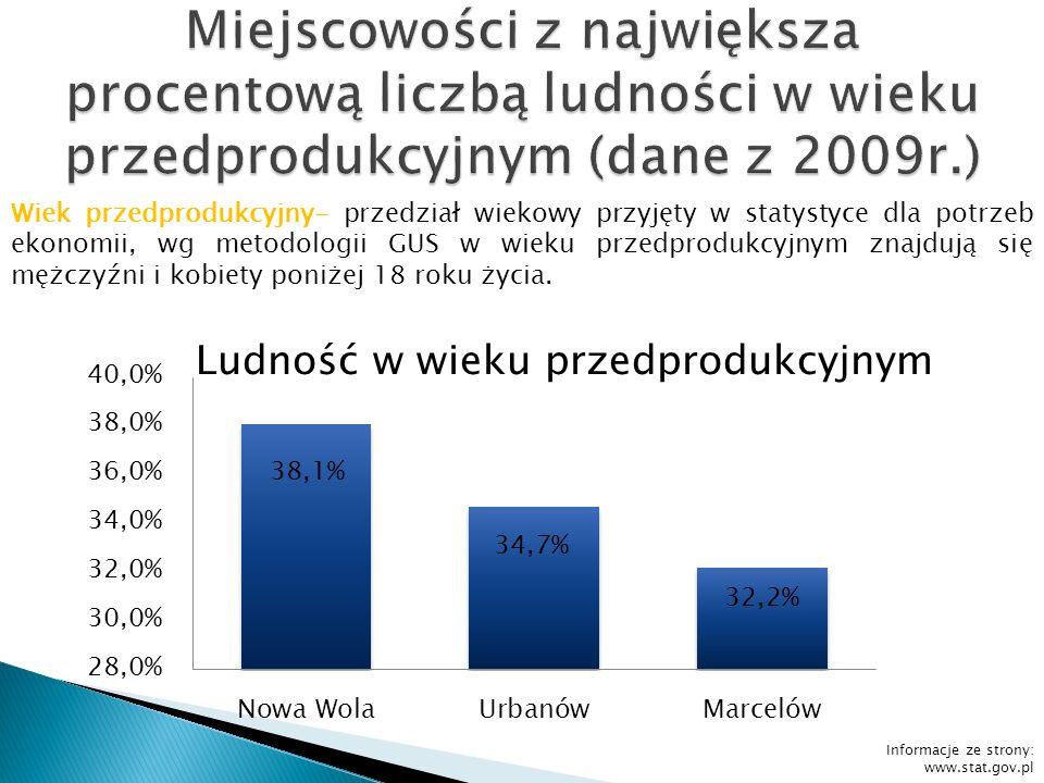 Informacje ze strony: www.stat.gov.pl Wiek przedprodukcyjny- przedział wiekowy przyjęty w statystyce dla potrzeb ekonomii, wg metodologii GUS w wieku