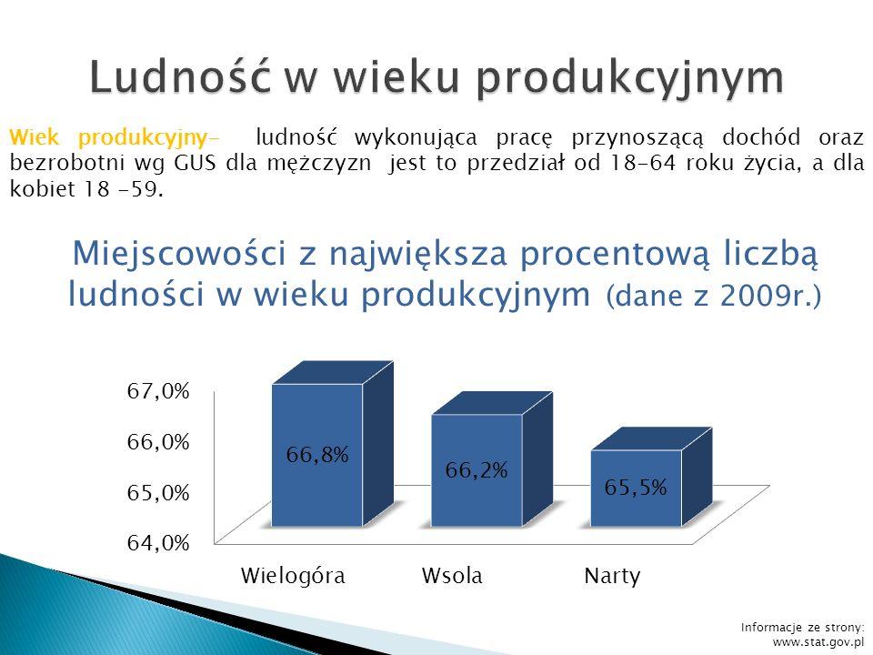 Wiek produkcyjny- ludność wykonująca pracę przynoszącą dochód oraz bezrobotni wg GUS dla mężczyzn jest to przedział od 18-64 roku życia, a dla kobiet