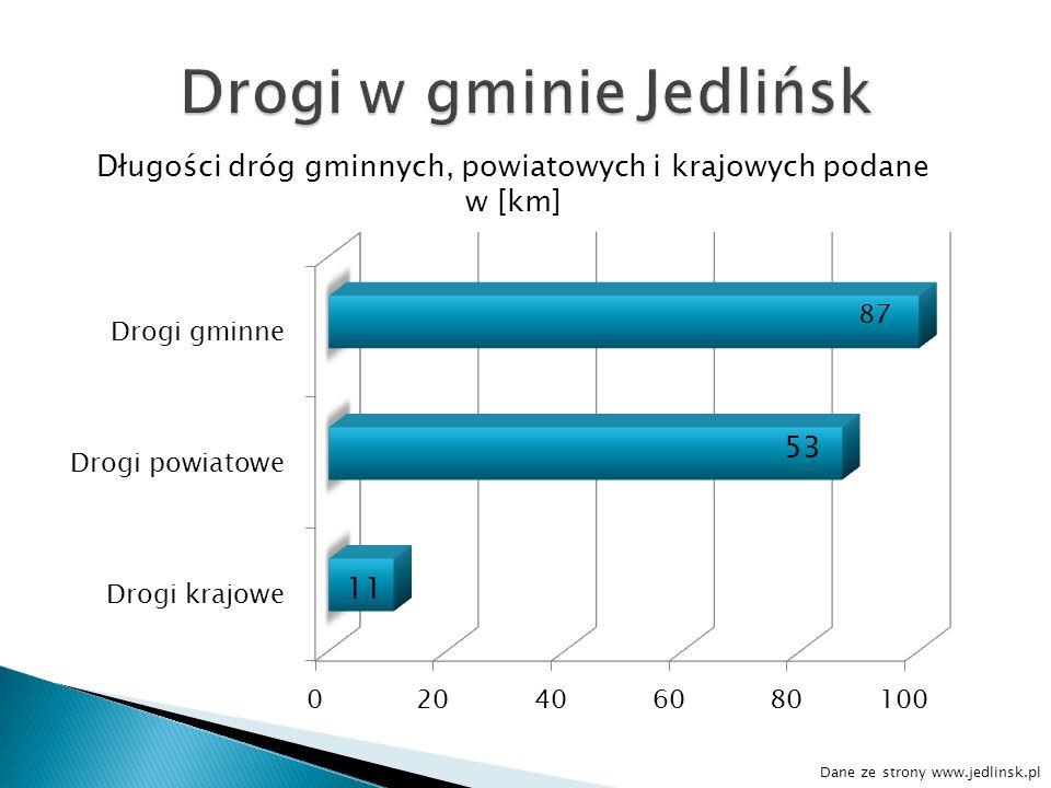 Długości dróg gminnych, powiatowych i krajowych podane w [km] Dane ze strony www.jedlinsk.pl