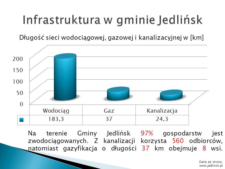 Dane ze strony: www.jedlinsk.pl Długość sieci wodociągowej, gazowej i kanalizacyjnej w [km] Na terenie Gminy Jedlińsk 97% gospodarstw jest zwodociągow