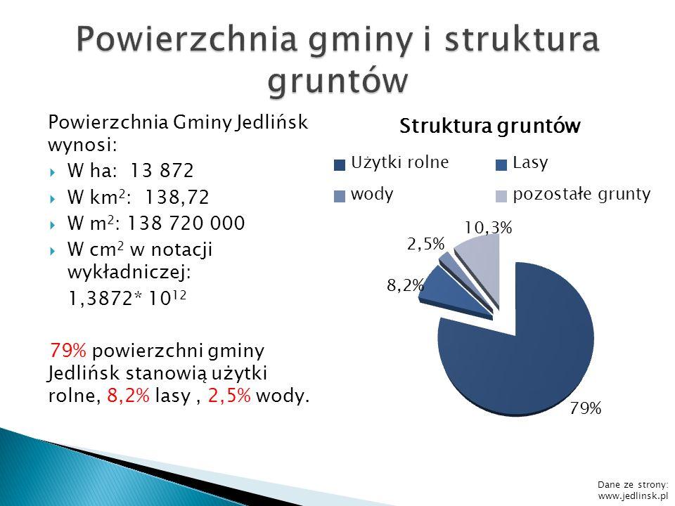 Powierzchnia Gminy Jedlińsk wynosi: W ha: 13 872 W km 2 : 138,72 W m 2 : 138 720 000 W cm 2 w notacji wykładniczej: 1,3872* 10 12 79% powierzchni gmin
