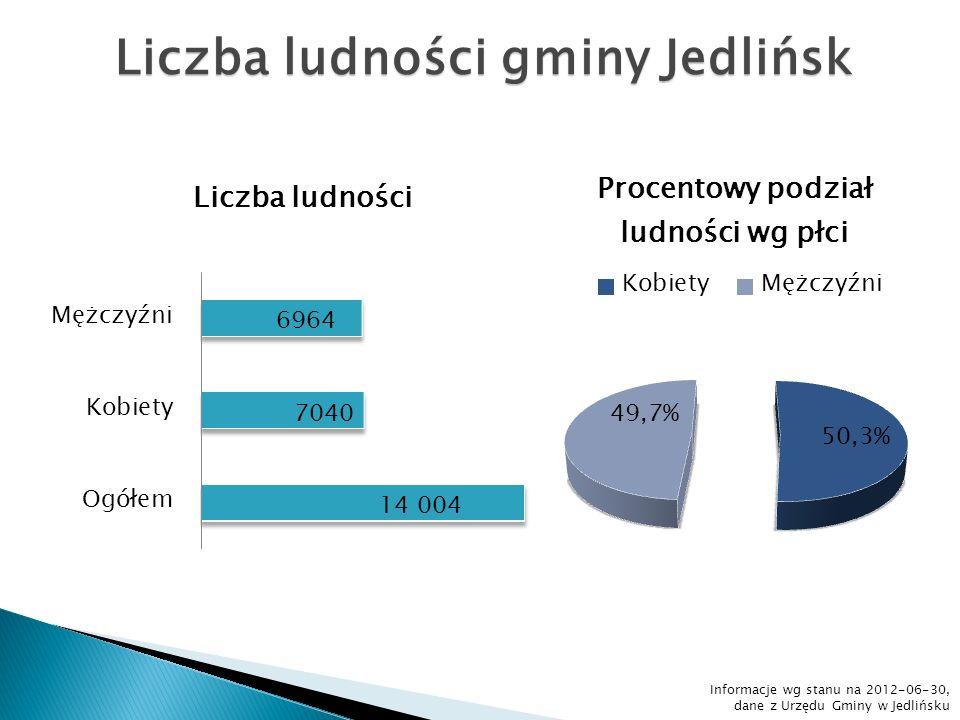 Liczba ludności gminy Jedlińsk Informacje wg stanu na 2012-06-30, dane z Urzędu Gminy w Jedlińsku