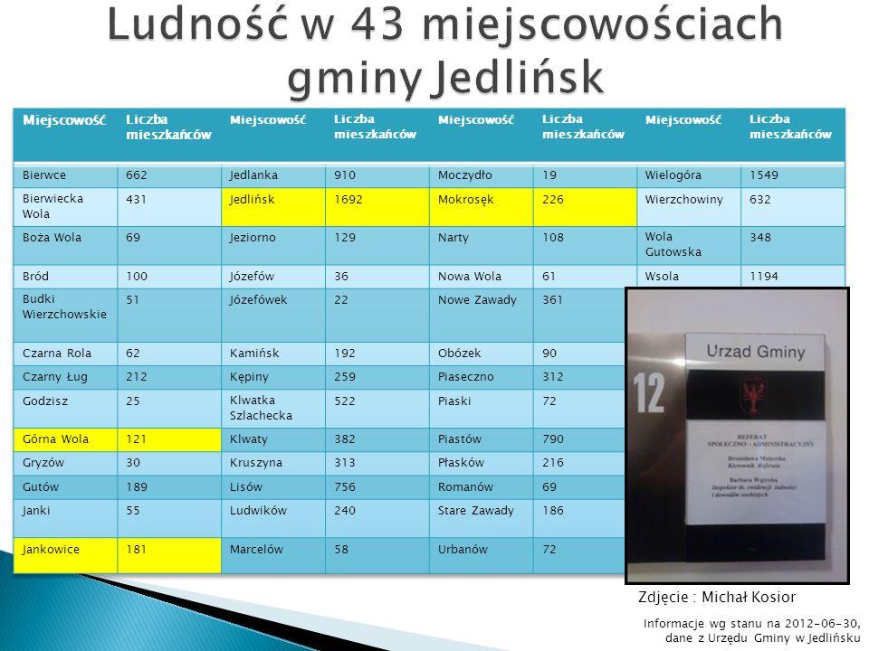 PSP im.Tadeusza Kościuszki w Jedlińsku PSP im.